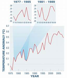 NASA - The Ups and Downs of Global Warming