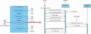 What Is The Relationship Between Sequence Diagram And Use