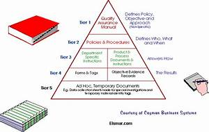 document hierarchy structure for documents compliant in With document management system iso 9001
