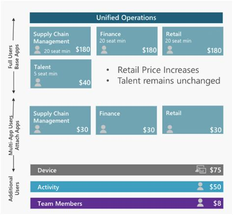 dynamics   finance operations pricing