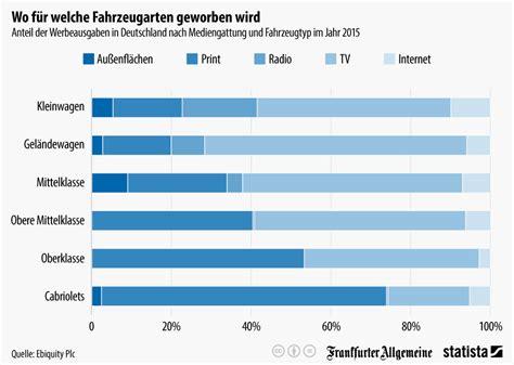 wo wird in deutschland tabak angebaut infografik wo f 252 r welche fahrzeugarten geworben wird statista
