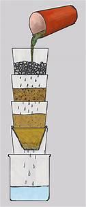 Wasserfilter Selber Bauen : kinderspiel mini kl ranlagebeladomo gmbh die edelwassermanufaktur ~ Frokenaadalensverden.com Haus und Dekorationen