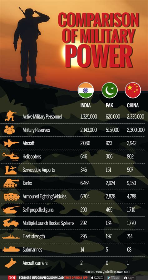 Infographic: Military Might: India vs Pakistan & China ...