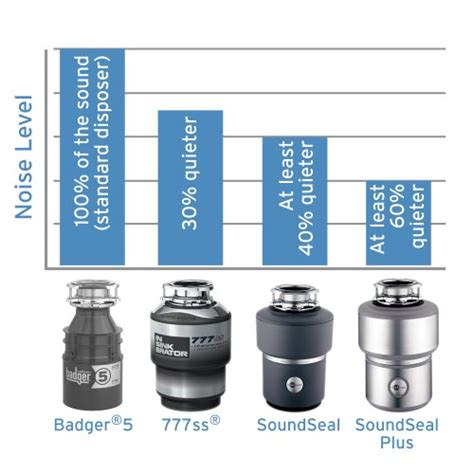 Badger Sink Disposal Reset by Best Buy On Insinkerator Badger 1 1 3 Hp Household