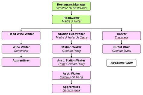organisation cuisine fast food restaurants organizational chart of a typical food beverage