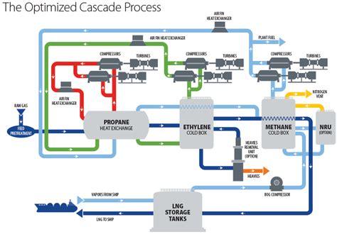Optimized Cascade Process | ConocoPhillips LNG Technology ...