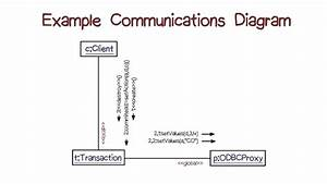 Example Communication Diagram