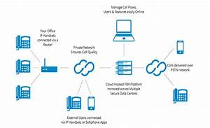 What Is Pbx For Small Businesses
