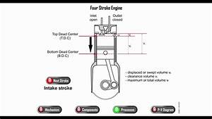 Four Stroke Engine With