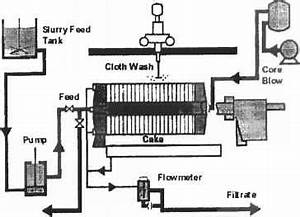 The Plateandframe Filter Press - Wastewater Treatment