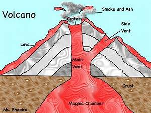 Volcano Diagram  Summer Projects