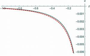 Approximation  Dashed  And Exact Solution  Solid  For T00