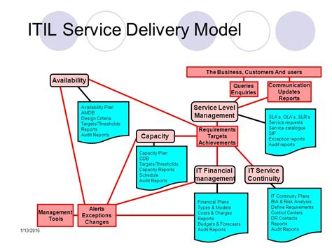 Itil Awareness Uc Jdcmg Discussion   Ppt Online