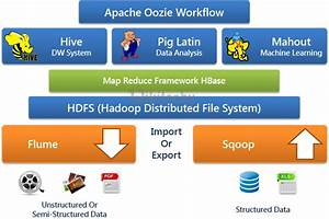 Hadoop Machine Learning Tutorial