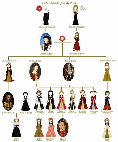 Tudor Tree Deviantart Marasop History Mary Scots