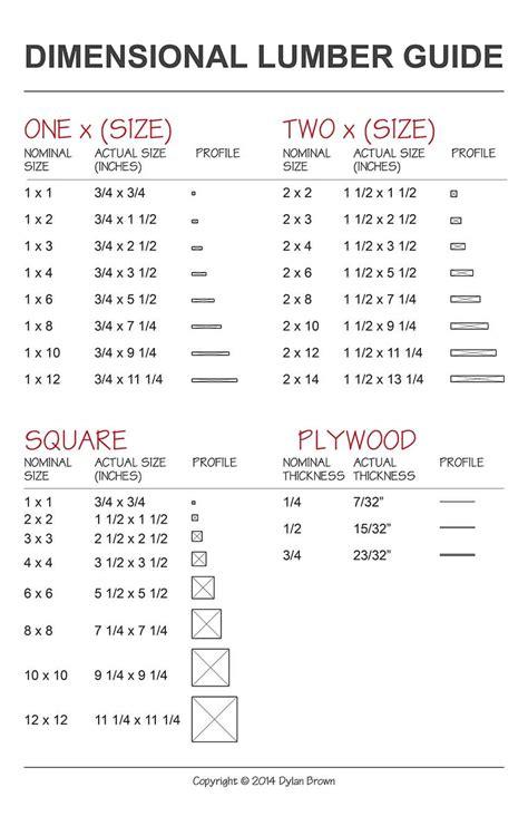 dimensional lumber 2x2x10 lumber price minikeyword com