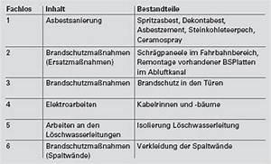 Prozentuale Aufteilung Baukosten Nach Gewerken : elbtunnel hamburg asbest und brandschutzsanierung der ~ Lizthompson.info Haus und Dekorationen