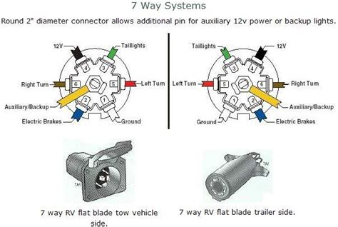 trailer wiring diagrams pinouts chevy truck forum gm