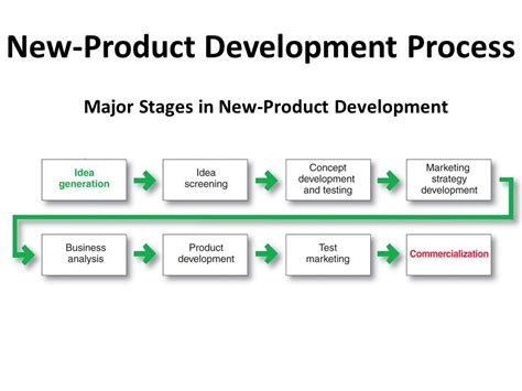 Newproduct Development And Product Lifecycle Strategies. Restaurant Catering Houston Www1 State Nj Us. Hot Tub Designs Landscaping Forex Trade Pro. Car Insurance Madison Wi Bike Theft Insurance. Day And Night Heating And Cooling. Documents Need To Open A Bank Account. Bowel Prep For Surgery Faulhaber Funeral Home. Police Brutality Attorney Sump Pump Cleaning. Telephone Company Names Medicine For Wheezing