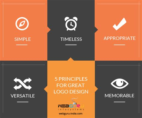 Top 5 Steps For An Amazing Logo Design Process