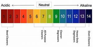 Ph Scale Diagram Cleaners Degreasers