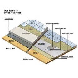 overview how to tile a floor this old house