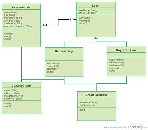 Diagram App by Mobile App Class Diagram Class Diagram Uml Creately