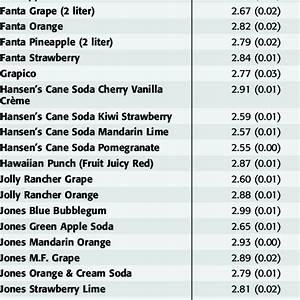 Ph Of Fruit Juices And Fruit Drinks Download Table