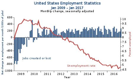 Boat Loans Usaa Rates by Unemployment In The United States