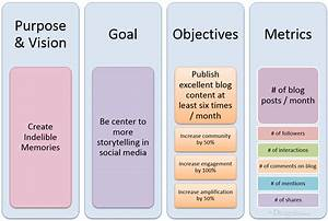 business new media expo blog With setting goals and objectives template