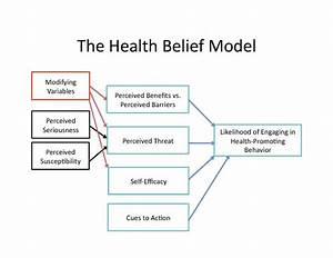 File The Health Belief Model Pdf
