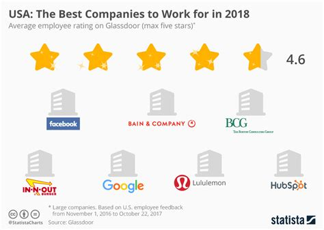 best company to work with chart usa the best companies to work for in 2018 statista