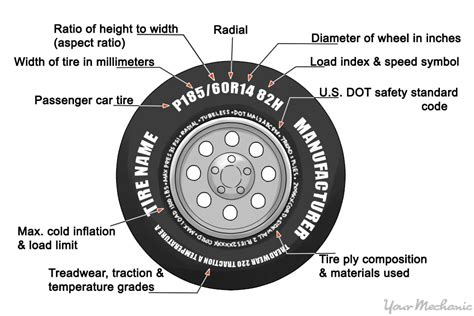 How To Know What Tires To Buy
