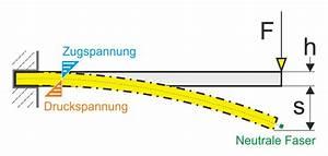 Biegespannung Berechnen : biegespannung berechnen gutekunst formfedern gmbh biegemoment biegespannung ~ Themetempest.com Abrechnung