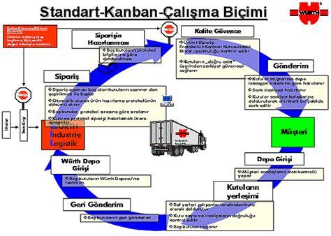 sistem kontrol kanban üretim yönetim sistemi