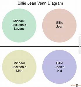 Billie Jean Venn Diagram