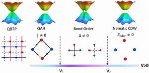 Tuning Topological Phase And Quantum Anomalous Hall Effect