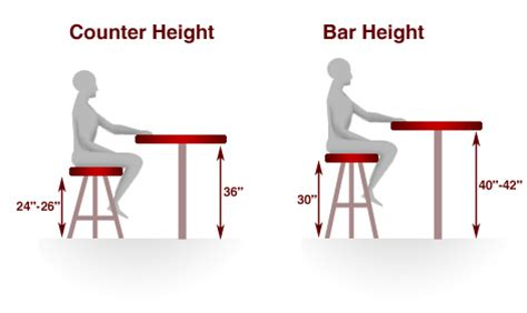 bar stool height chart bar height and counter height