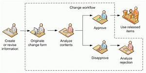 Engineering Change Design  Part 2  Change Workflow Design