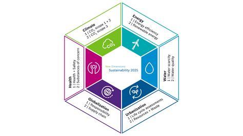 sustainability strategy bosch global