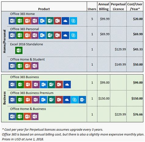 Office 365 License Comparison office 365 vs perpetual licences accountancy templates