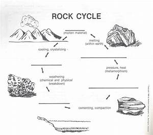The Rock Cycle Diagram Fill In Blank Pictures To Pin On