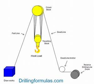 Drilling Engineering Calculations Archives