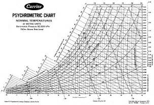 Points 30 Psychrometric Chart Download Pdf Large Size Of How To