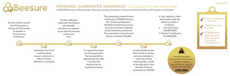 Personal guarantee insurance (pgi) provides insurance for individuals (usually directors) who have given a personal guarantee to a lender in respect of the borrowings of the limited company. Personal Guarantee Insurance - BeeSure