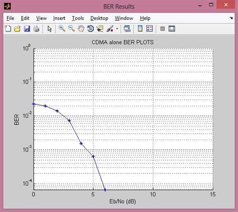 Ofdm matlab téléchargement de code pdf
