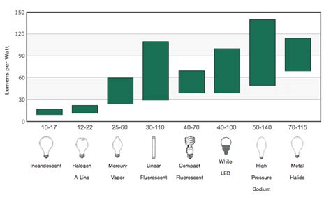 why led lights are better than fluorescent lights even