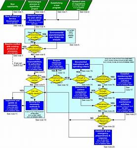 26 Images Of Iso 9001 Procedure Flow Charts Template