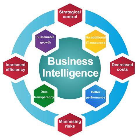 sap business intelligence sap bwbo consulting company