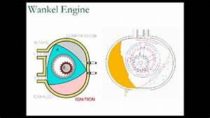 Wankel Engine Animated